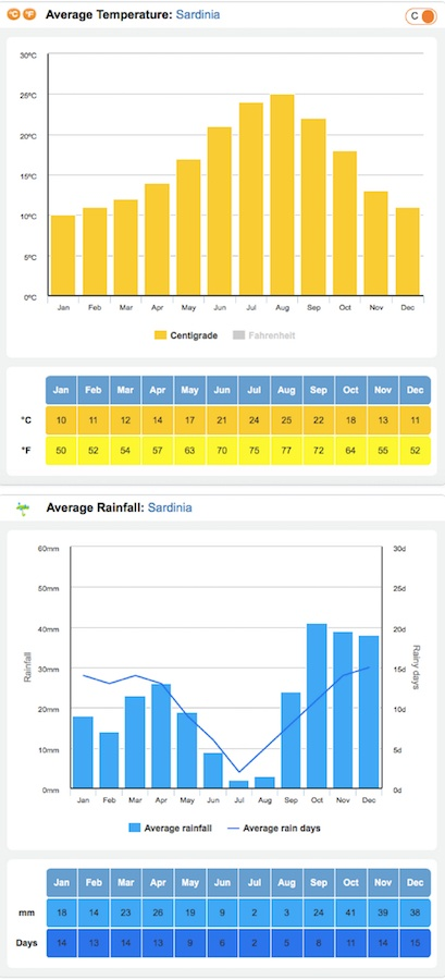 Average temperature and rainfall days in Sardinia, Italy