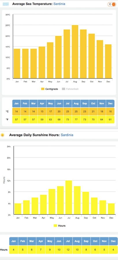 Average sea temperature and daylight hours in Sardinia, Italy